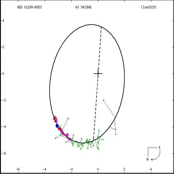 wds01158-6853d.png orbit plot