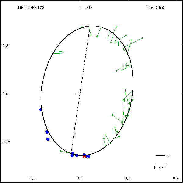 wds01196-0520a.png orbit plot