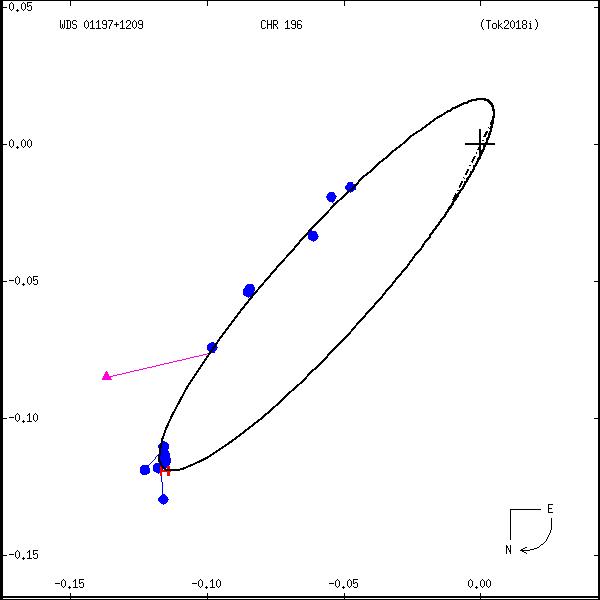 wds01197%2B1209a.png orbit plot