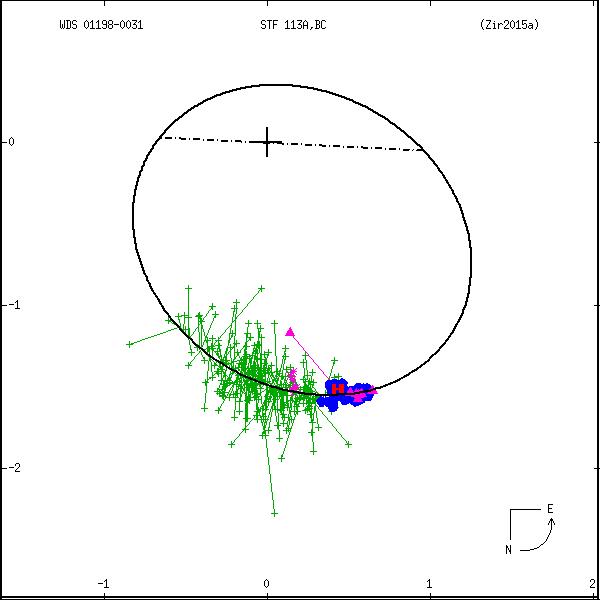 wds01198-0031a.png orbit plot