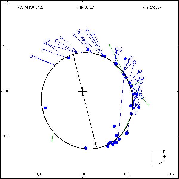wds01198-0031b.png orbit plot