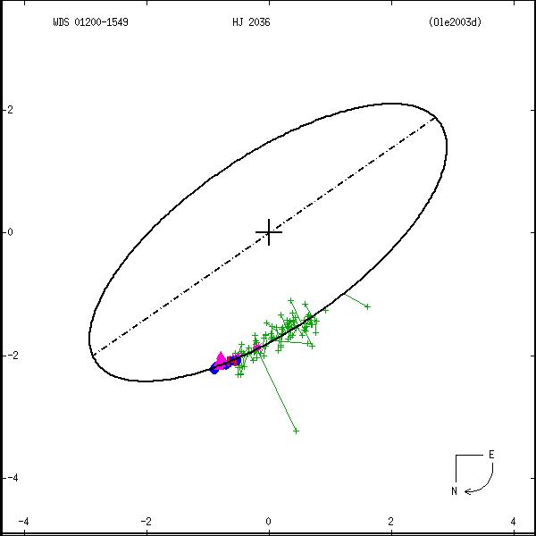 wds01200-1549a.png orbit plot