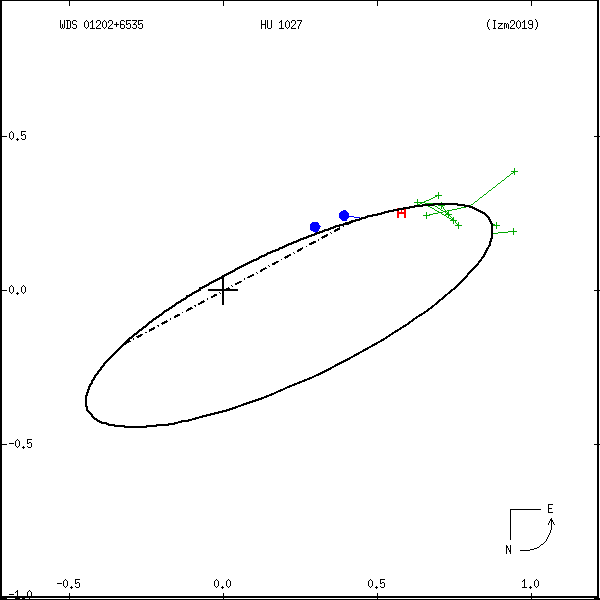 wds01202%2B6535a.png orbit plot