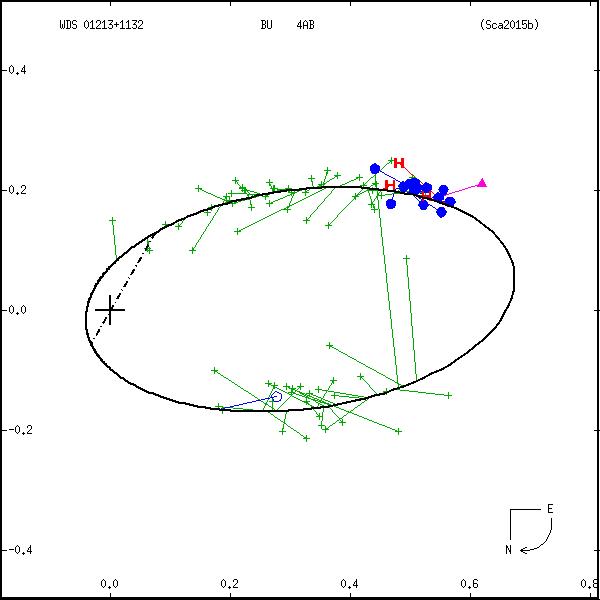 wds01213%2B1132b.png orbit plot