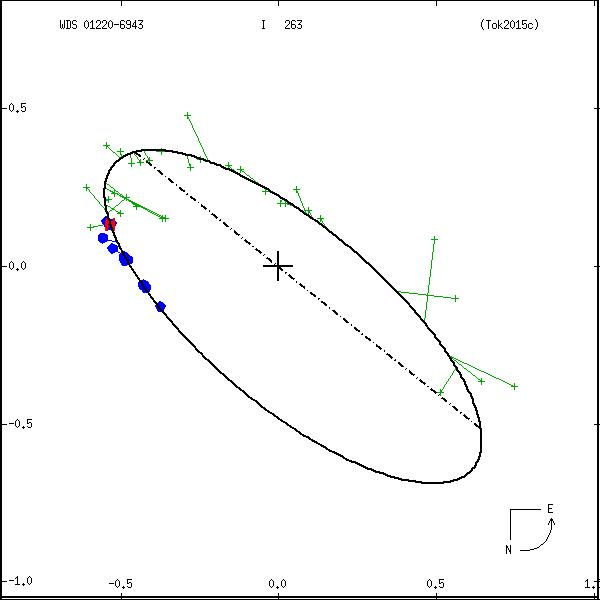 wds01220-6943a.png orbit plot