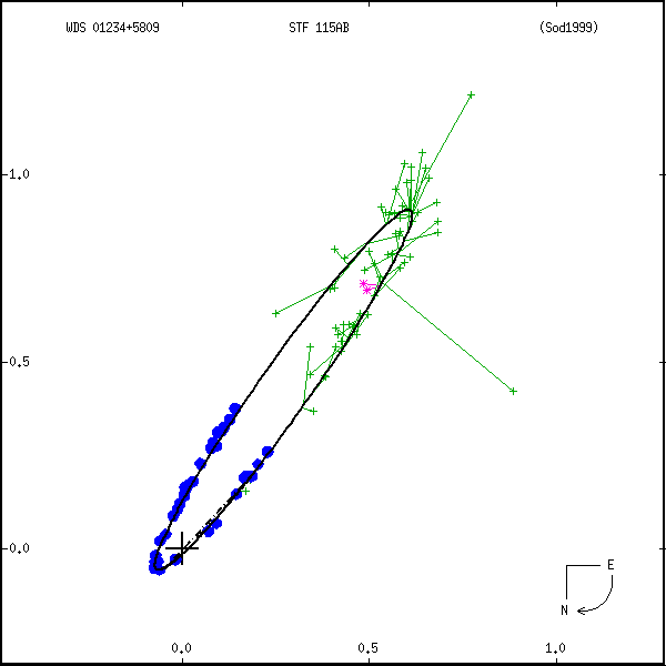 wds01234%2B5809c.png orbit plot