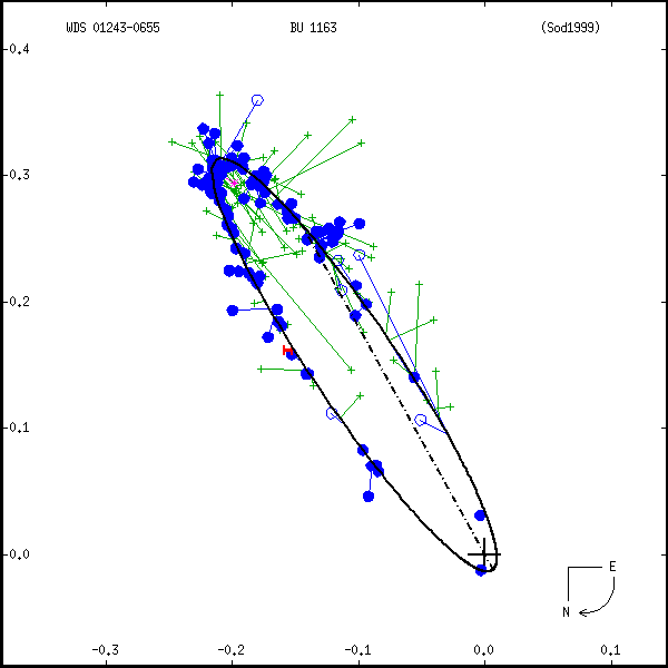 wds01243-0655a.png orbit plot