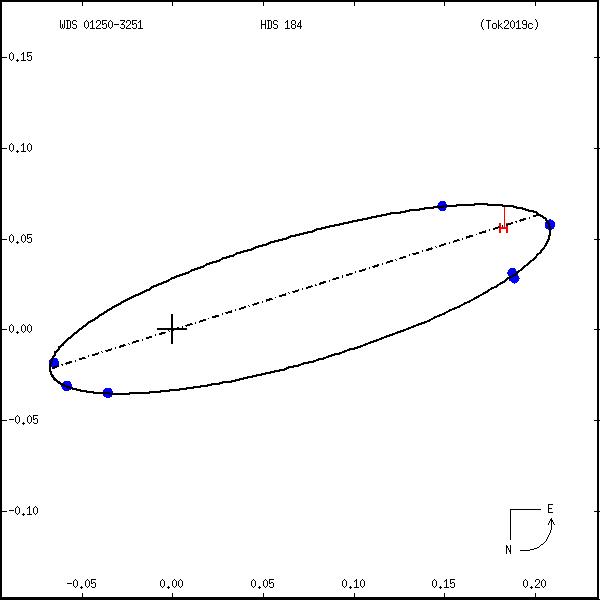 wds01250-3251a.png orbit plot