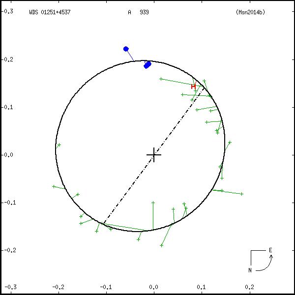 wds01251%2B4537b.png orbit plot