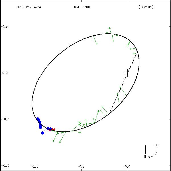 wds01259-4754b.png orbit plot
