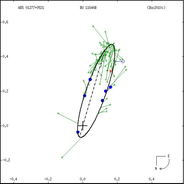 wds01277%2B0521a.png orbit plot