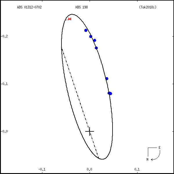 wds01312-0702a.png orbit plot