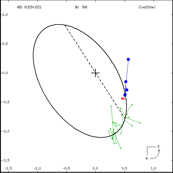 wds01315%2B1521b.png orbit plot