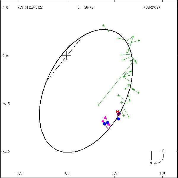 wds01316-5322a.png orbit plot