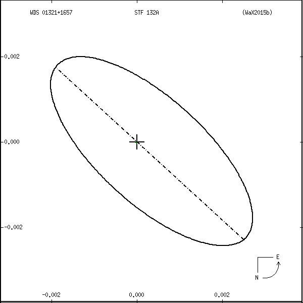 wds01321%2B1657o.png orbit plot