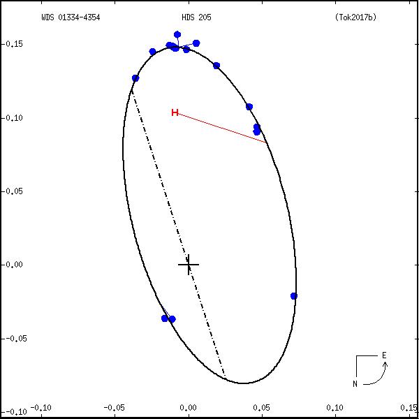 wds01334-4354e.png orbit plot