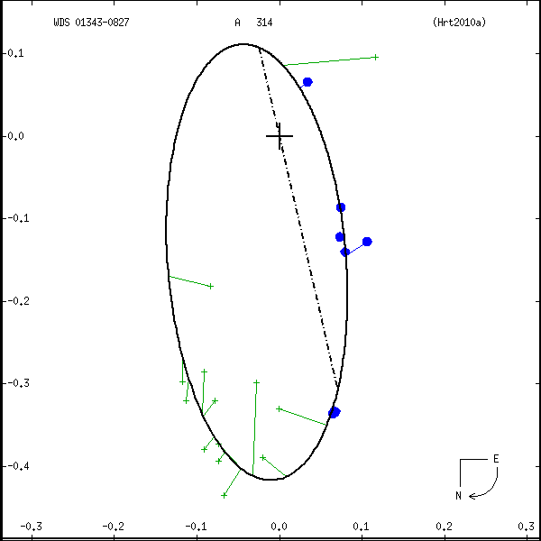 wds01343-0827a.png orbit plot