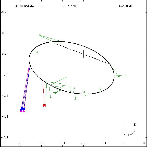 wds01345%2B3440a.png orbit plot