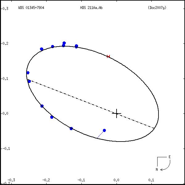wds01345%2B7804a.png orbit plot