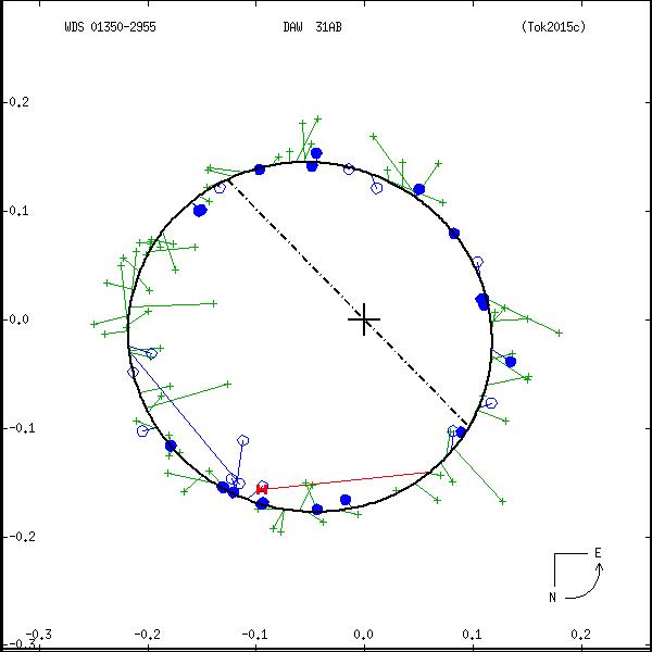 wds01350-2955b.png orbit plot