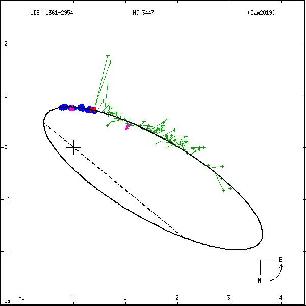 wds01361-2954c.png orbit plot