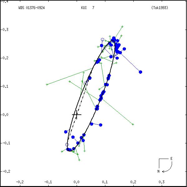 wds01376-0924a.png orbit plot