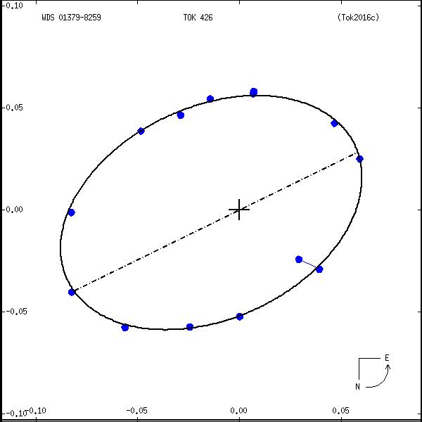 wds01379-8259a.png orbit plot