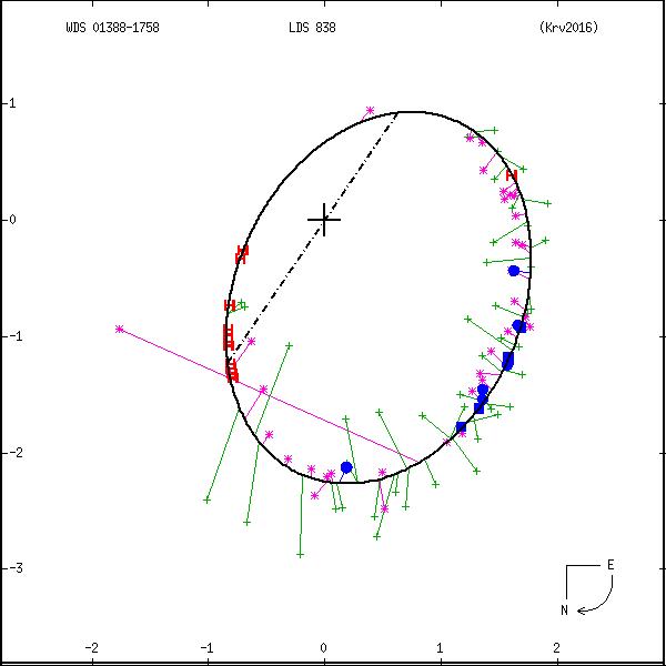wds01388-1758a.png orbit plot