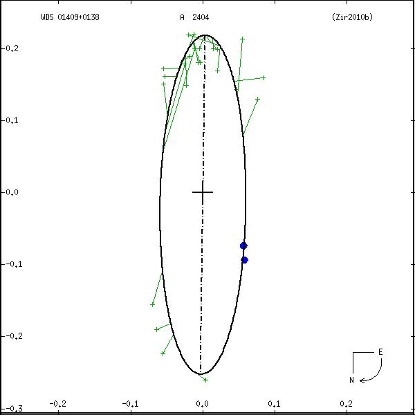 wds01409%2B0138a.png orbit plot