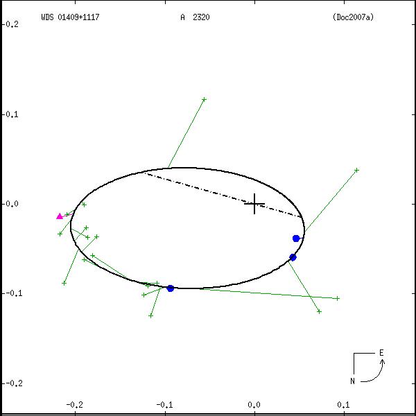 wds01409%2B1117a.png orbit plot