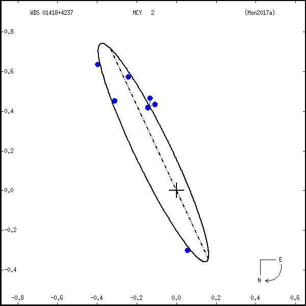 wds01418%2B4237a.png orbit plot