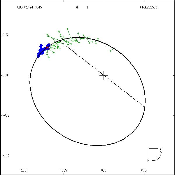 wds01424-0645c.png orbit plot