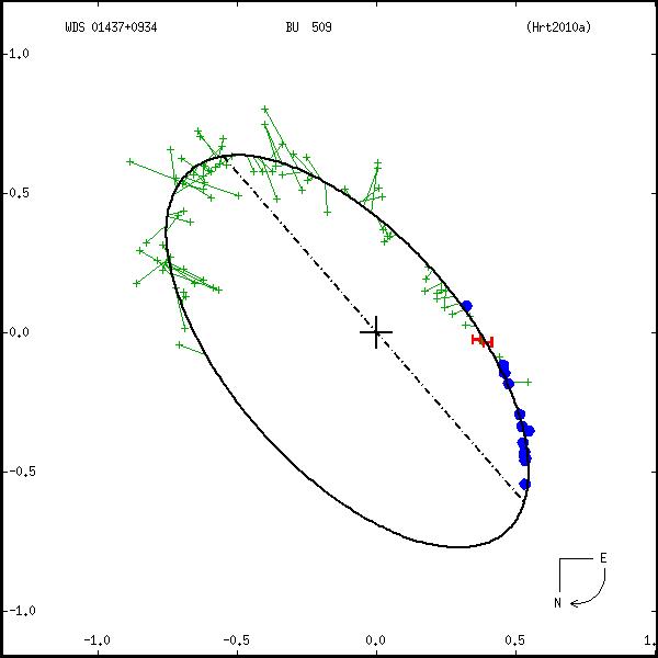wds01437%2B0934a.png orbit plot