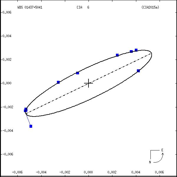 wds01437%2B5041a.png orbit plot