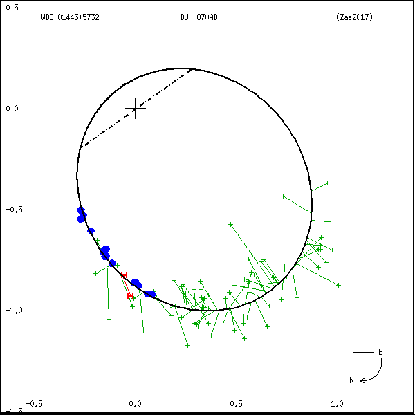 wds01443%2B5732a.png orbit plot