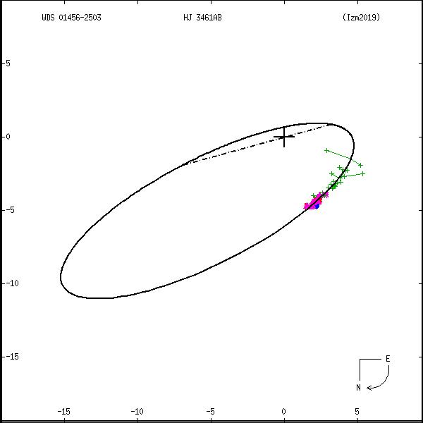 wds01456-2503c.png orbit plot