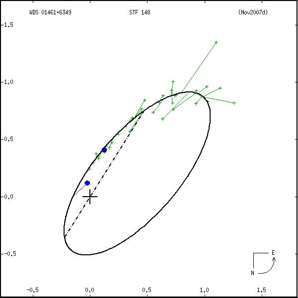 wds01461%2B6349b.png orbit plot