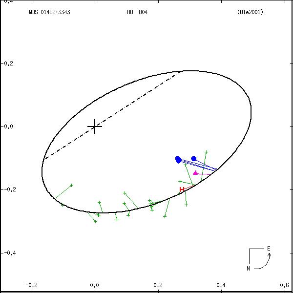 wds01462%2B3343a.png orbit plot