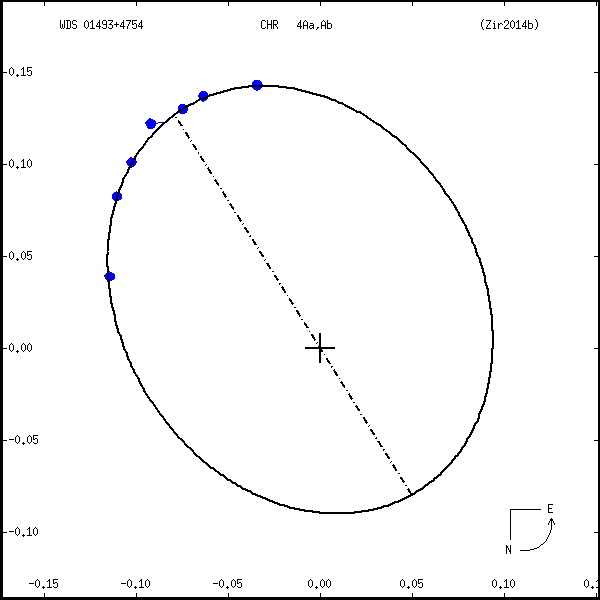 wds01493%2B4754a.png orbit plot