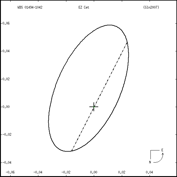 wds01494-1042r.png orbit plot