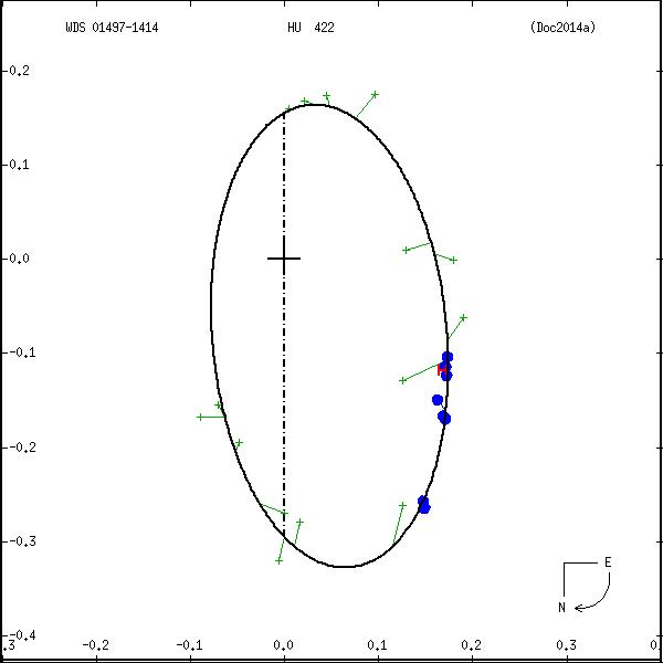 wds01497-1414b.png orbit plot