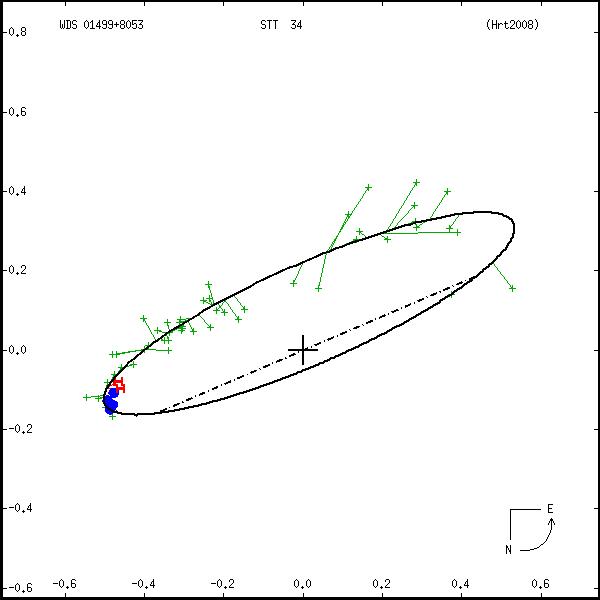 wds01499%2B8053a.png orbit plot