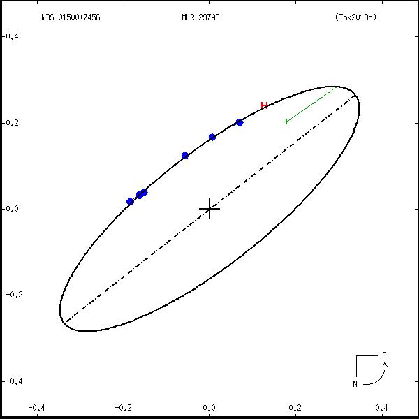 wds01500%2B7456a.png orbit plot