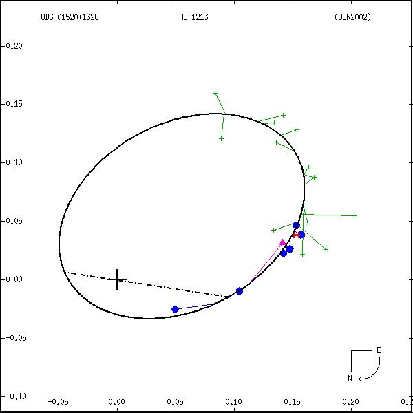 wds01520%2B1326a.png orbit plot
