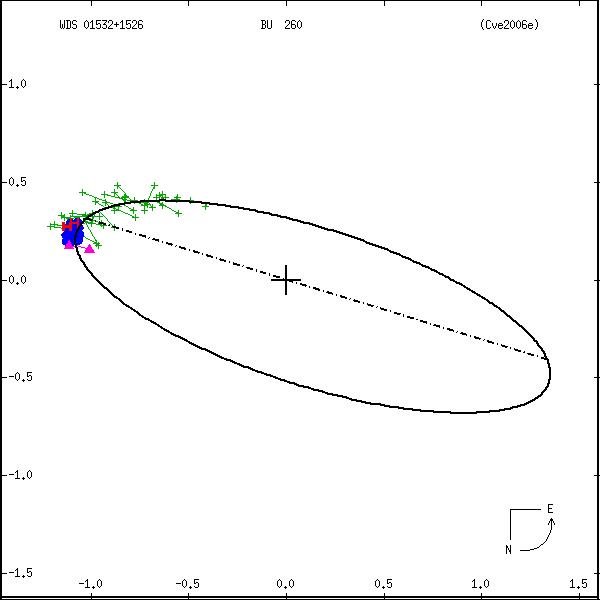 wds01532%2B1526b.png orbit plot