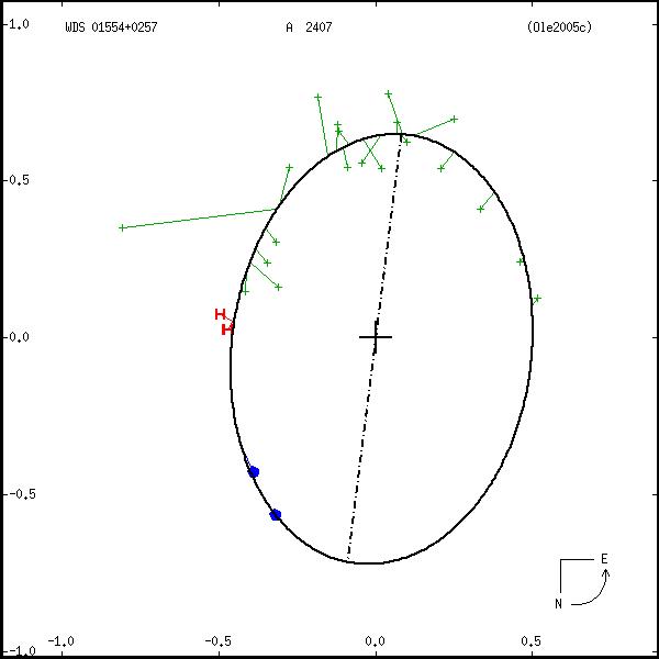 wds01554%2B0257c.png orbit plot