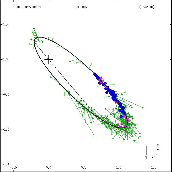 wds01559%2B0151b.png orbit plot