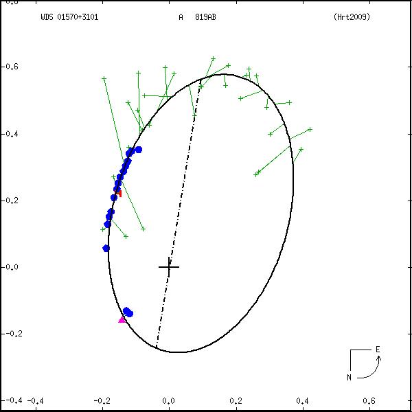 wds01570%2B3101a.png orbit plot