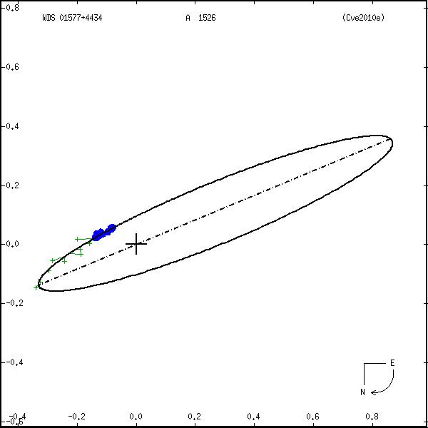 wds01577%2B4434b.png orbit plot
