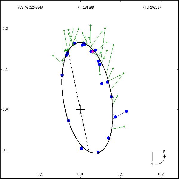 wds02022%2B3643e.png orbit plot